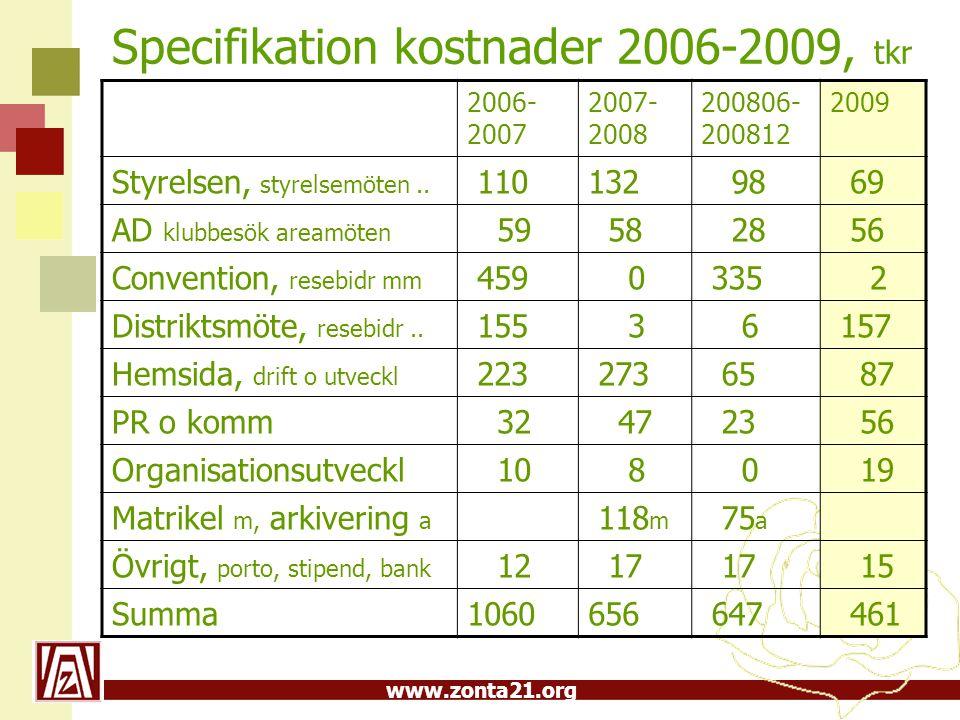 www.zonta21.org Medlemsavgift 215 kr, 2500 medl.