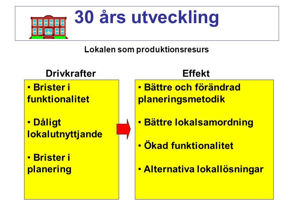 30 års utveckling Lokalen som produktionsresurs Brister i funktionalitet Dåligt lokalutnyttjande Brister i planering Bättre och förändrad planeringsme