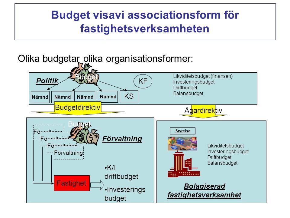 Olika budgetar olika organisationsformer: Budget visavi associationsform för fastighetsverksamheten Bolagiserad fastighetsverksamhet Styrelse KF Nämnd