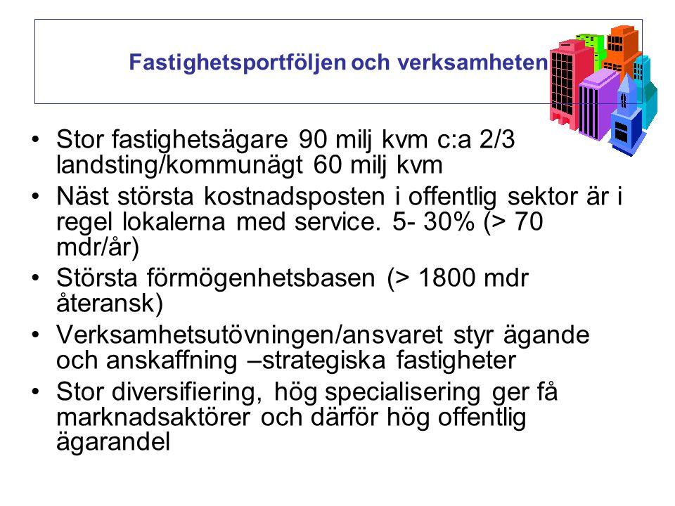 Fastighetsportföljen och verksamheten Stor fastighetsägare 90 milj kvm c:a 2/3 landsting/kommunägt 60 milj kvm Näst största kostnadsposten i offentlig