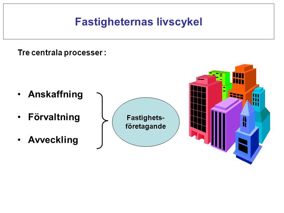 Anskaffning Förvaltning Avveckling Fastigheternas livscykel Fastighets- företagande Tre centrala processer :