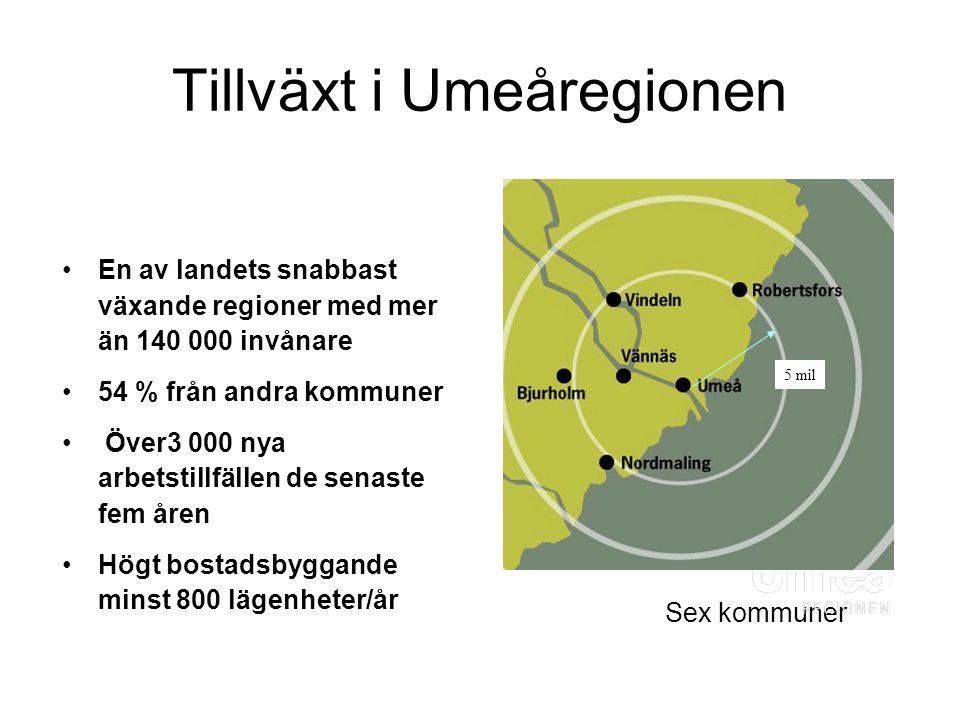 Tillväxt i Umeåregionen En av landets snabbast växande regioner med mer än 140 000 invånare 54 % från andra kommuner Över3 000 nya arbetstillfällen de