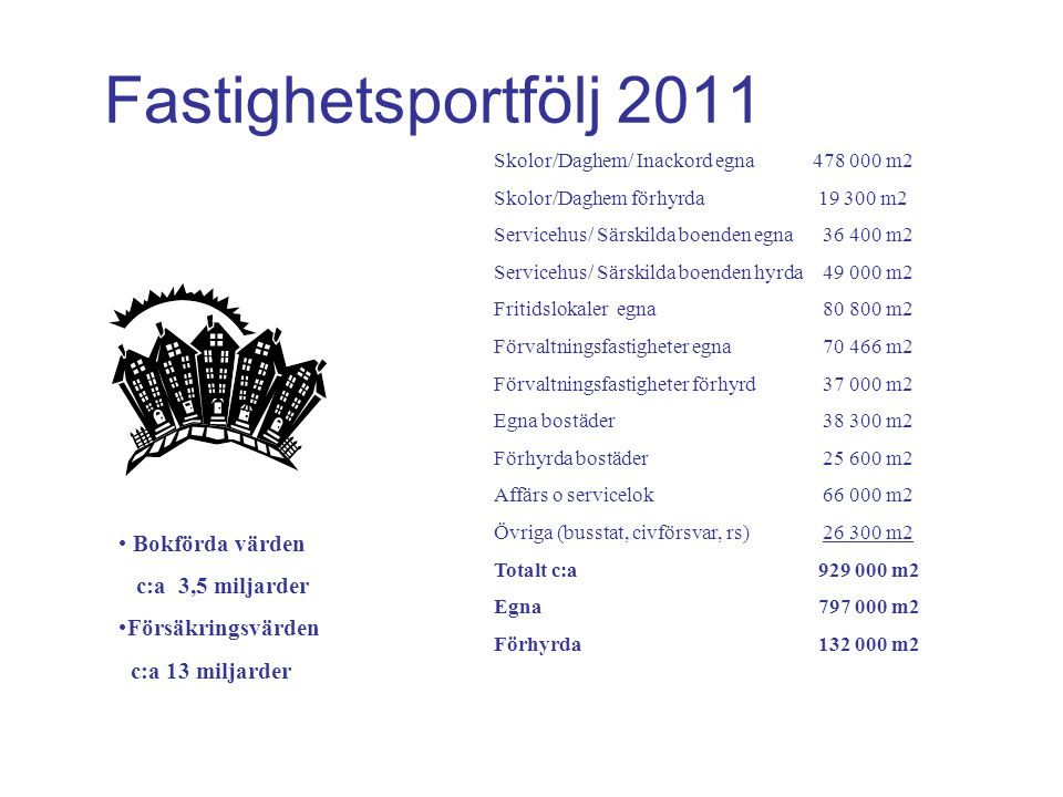 Fastighetsportfölj 2011 Skolor/Daghem/ Inackord egna478 000 m2 Skolor/Daghem förhyrda 19 300 m2 Servicehus/ Särskilda boenden egna 36 400 m2 Servicehu