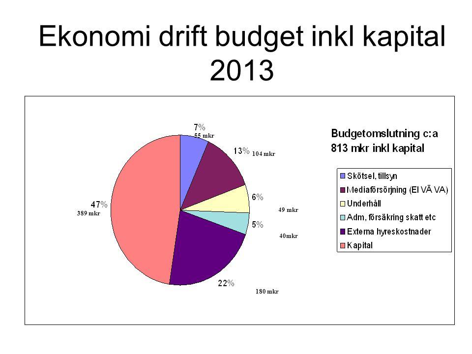 Ekonomi drift budget inkl kapital 2013 55 mkr 104 mkr 49 mkr 40mkr 180 mkr 389 mkr