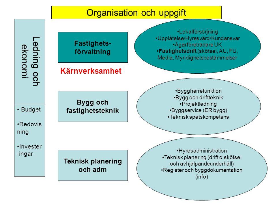 Fastighets- förvaltning Bygg och fastighetsteknik Teknisk planering och adm Lokalförsörjning Upplåtelse/Hyresvärd/Kundansvar Ägarföreträdare UK Fastig