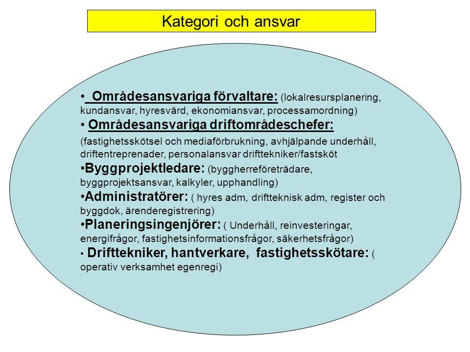 Kategori och ansvar Områdesansvariga förvaltare: (lokalresursplanering, kundansvar, hyresvärd, ekonomiansvar, processamordning) Områdesansvariga drift