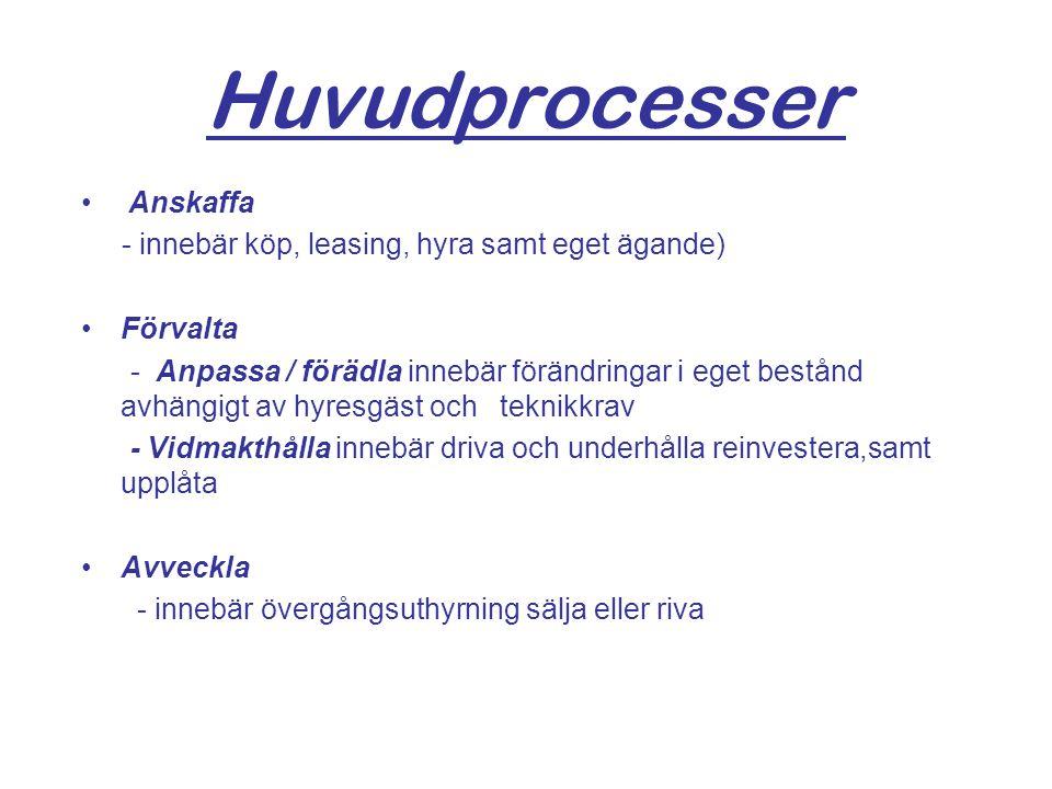 Huvudprocesser Anskaffa - innebär köp, leasing, hyra samt eget ägande) Förvalta - Anpassa / förädla innebär förändringar i eget bestånd avhängigt av h