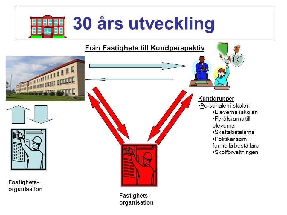 30 års utveckling Från Fastighets till Kundperspektiv Kundgrupper Personalen i skolan Eleverna i skolan Föräldrarna till eleverna Skattebetalarna Poli
