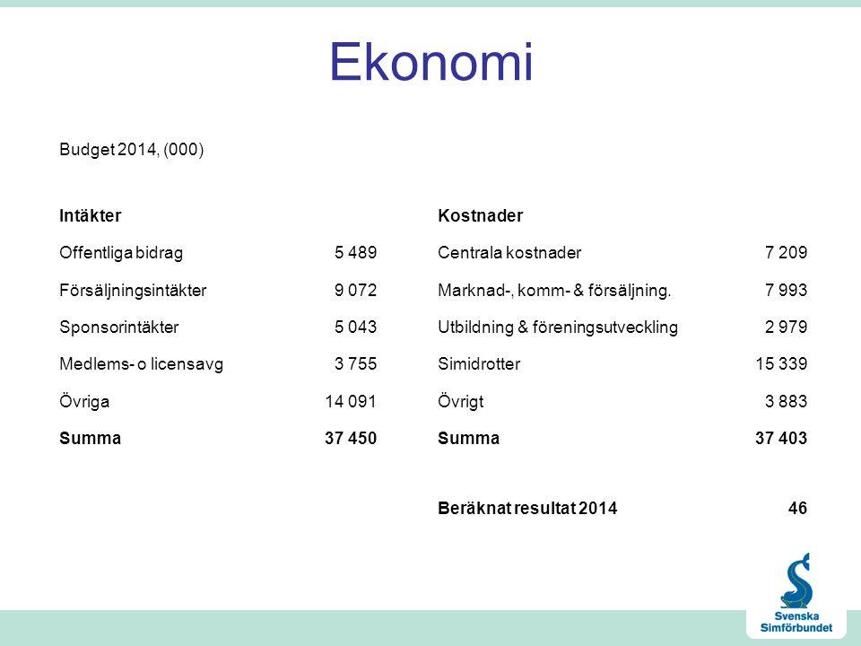 Ekonomi Budget 2014, (000) IntäkterKostnader Offentliga bidrag5 489Centrala kostnader7 209 Försäljningsintäkter9 072Marknad-, komm- & försäljning.7 993 Sponsorintäkter5 043Utbildning & föreningsutveckling2 979 Medlems- o licensavg3 755Simidrotter15 339 Övriga14 091Övrigt3 883 Summa37 450Summa37 403 Beräknat resultat 201446