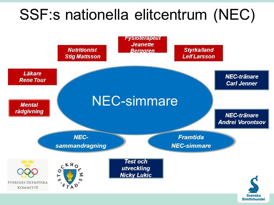 SSF:s nationella elitcentrum (NEC) NEC-simmare Framtida NEC-simmare Framtida NEC-simmare NEC- sammandragning NEC- sammandragning NEC-tränare Andrei Vo