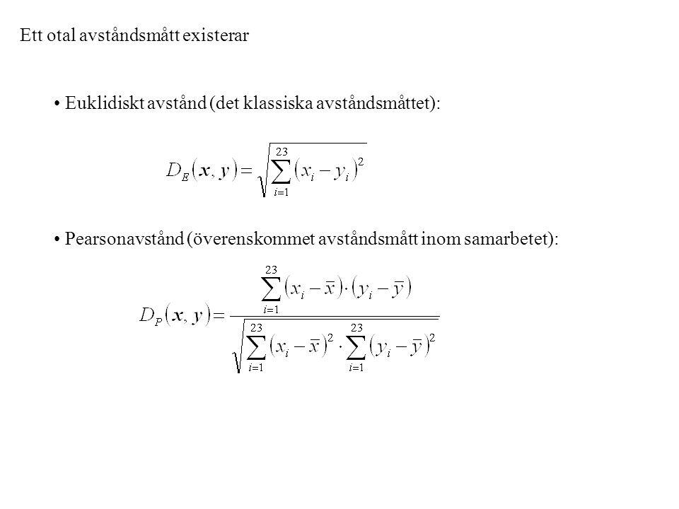 Ett otal avståndsmått existerar Euklidiskt avstånd (det klassiska avståndsmåttet): Pearsonavstånd (överenskommet avståndsmått inom samarbetet):