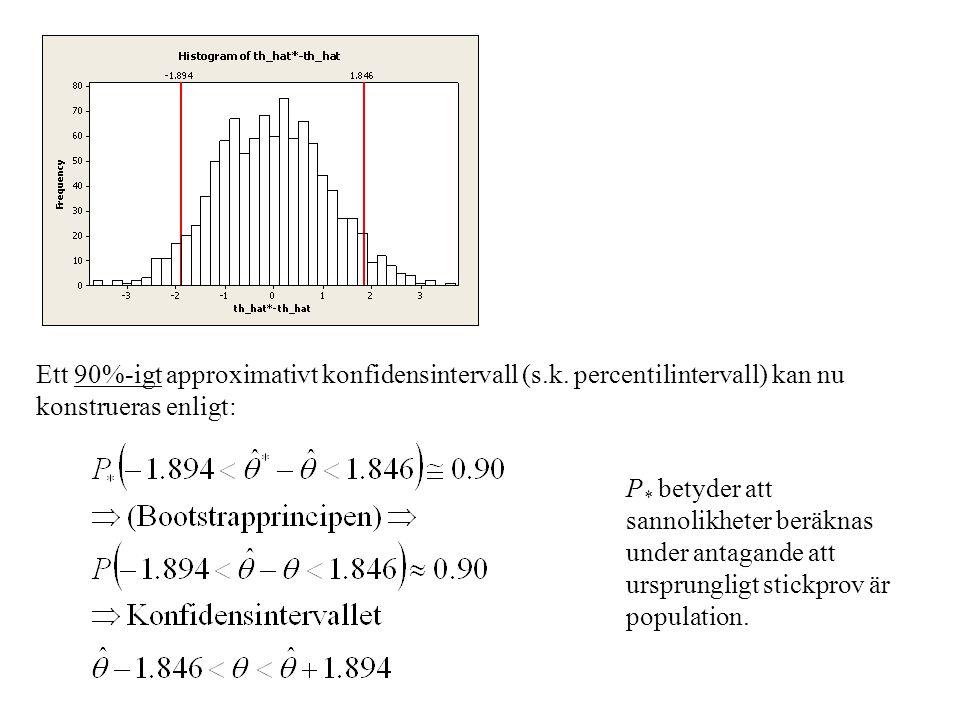 Ett 90%-igt approximativt konfidensintervall (s.k. percentilintervall) kan nu konstrueras enligt: P * betyder att sannolikheter beräknas under antagan