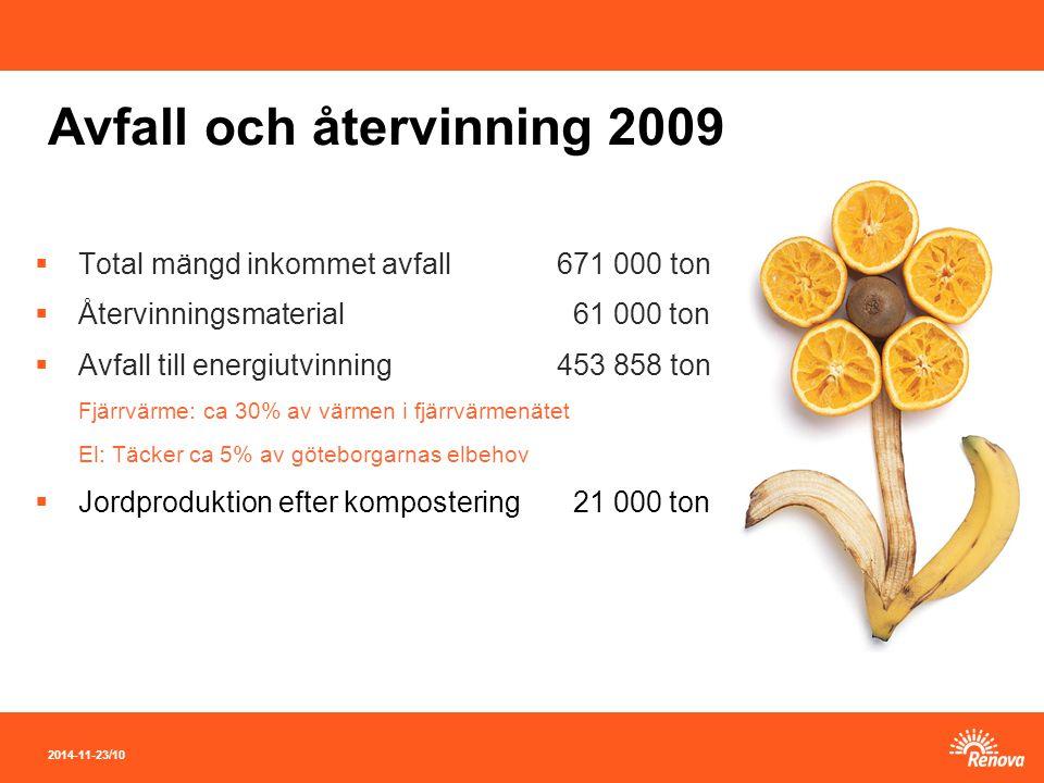 2014-11-23 / 10 Avfall och återvinning 2009  Total mängd inkommet avfall671 000 ton  Återvinningsmaterial 61 000 ton  Avfall till energiutvinning453 858 ton Fjärrvärme: ca 30% av värmen i fjärrvärmenätet El: Täcker ca 5% av göteborgarnas elbehov  Jordproduktion efter kompostering 21 000 ton