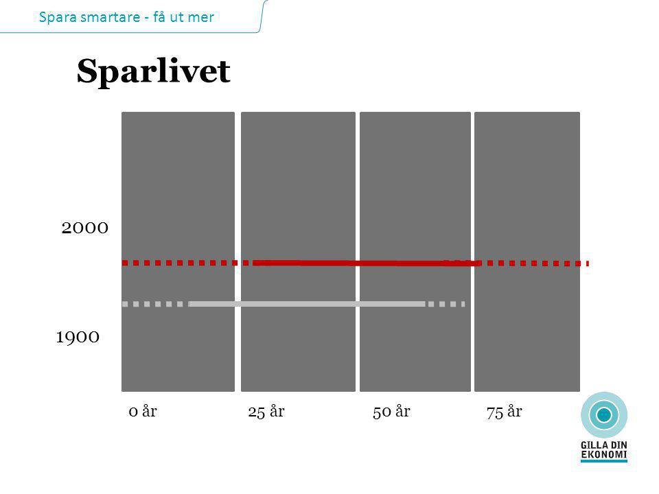 Spara smartare - få ut mer Sparlivet 0 år25 år50 år75 år 1900 2000