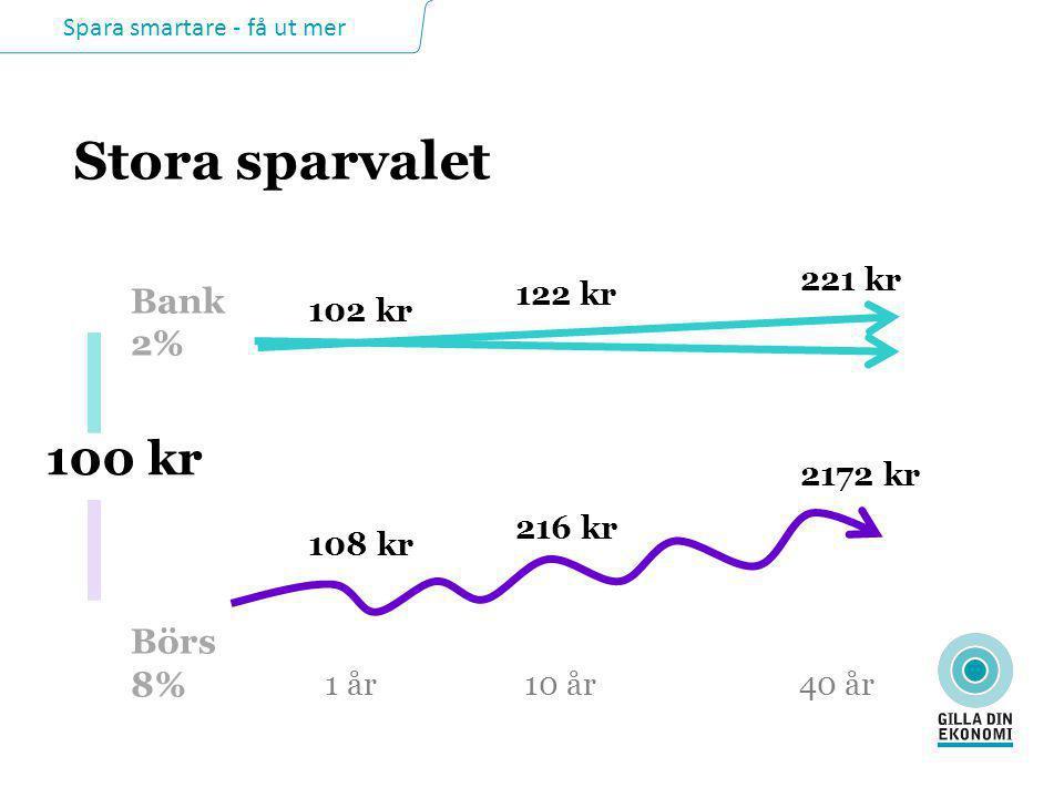 Spara smartare - få ut mer Stora sparvalet 1 år 221 kr 2172 kr 100 kr Bank 2% Börs 8% 122 kr 216 kr 102 kr 108 kr 10 år 40 år