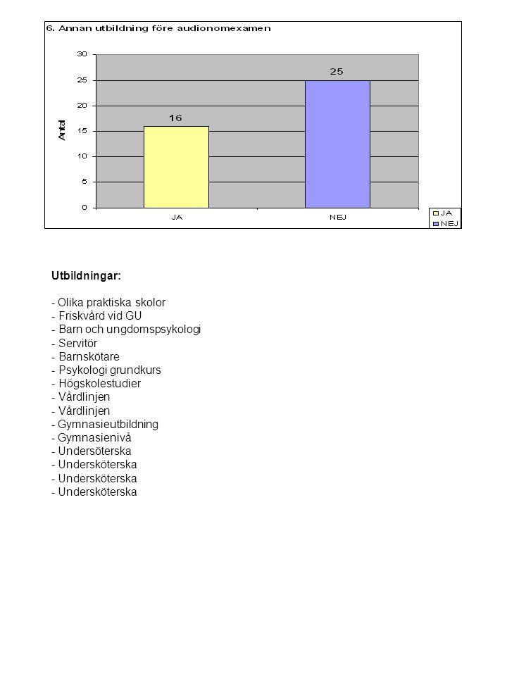 Utbildningar: - Olika praktiska skolor - Friskvård vid GU - Barn och ungdomspsykologi - Servitör - Barnskötare - Psykologi grundkurs - Högskolestudier - Vårdlinjen - Gymnasieutbildning - Gymnasienivå - Undersöterska - Undersköterska