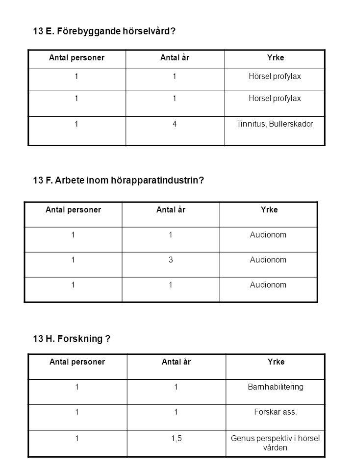 13 E. Förebyggande hörselvård.