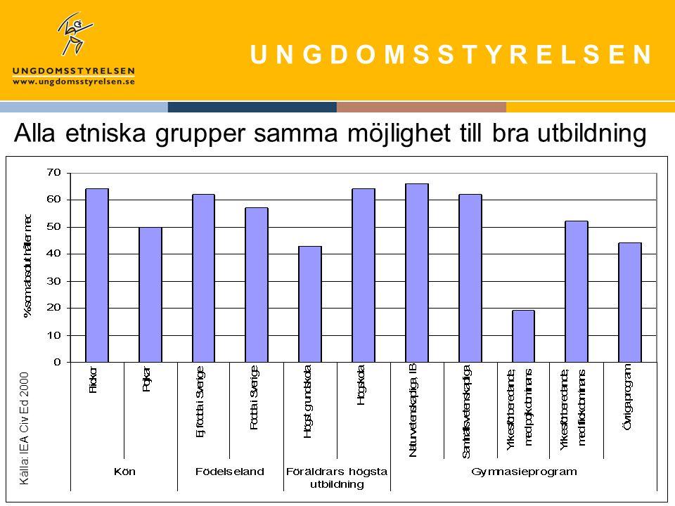 U N G D O M S S T Y R E L S E N Alla etniska grupper samma möjlighet till bra utbildning Källa: IEA Civ Ed 2000