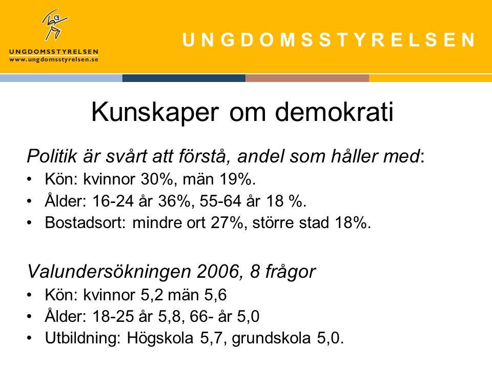 U N G D O M S S T Y R E L S E N Kunskaper om demokrati Politik är svårt att förstå, andel som håller med: Kön: kvinnor 30%, män 19%.