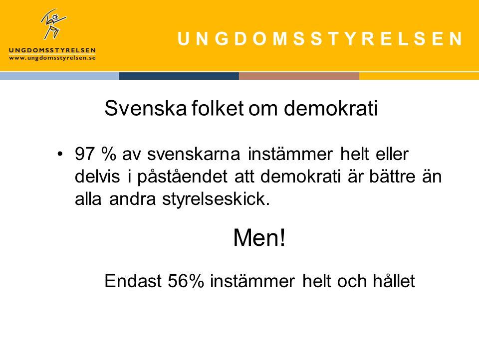 U N G D O M S S T Y R E L S E N Svenska folket om demokrati 97 % av svenskarna instämmer helt eller delvis i påståendet att demokrati är bättre än alla andra styrelseskick.