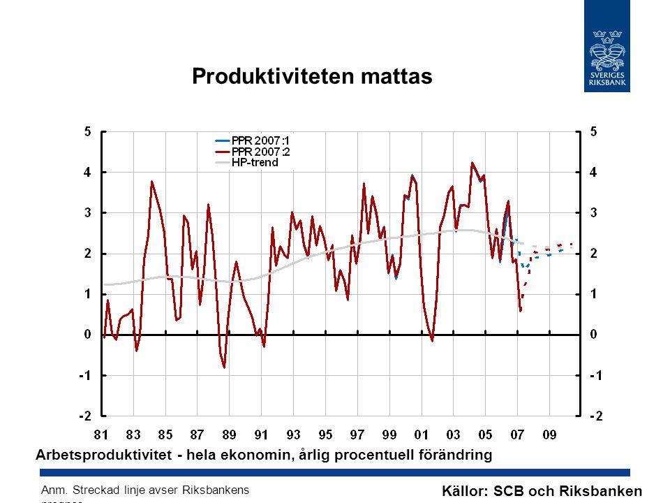 Produktiviteten mattas Källor: SCB och Riksbanken Arbetsproduktivitet - hela ekonomin, årlig procentuell förändring Anm.