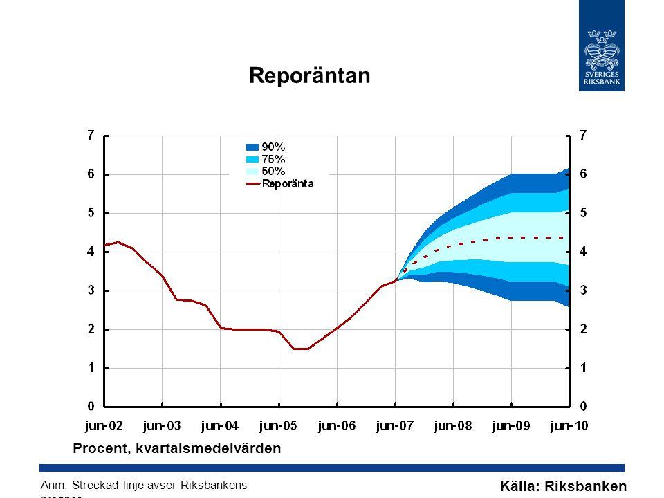 Reporäntan Källa: Riksbanken Anm. Streckad linje avser Riksbankens prognos.