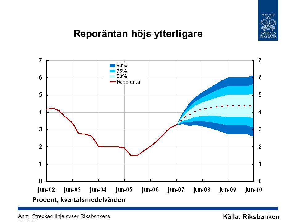 Reporäntan höjs ytterligare Källa: Riksbanken Procent, kvartalsmedelvärden Anm.