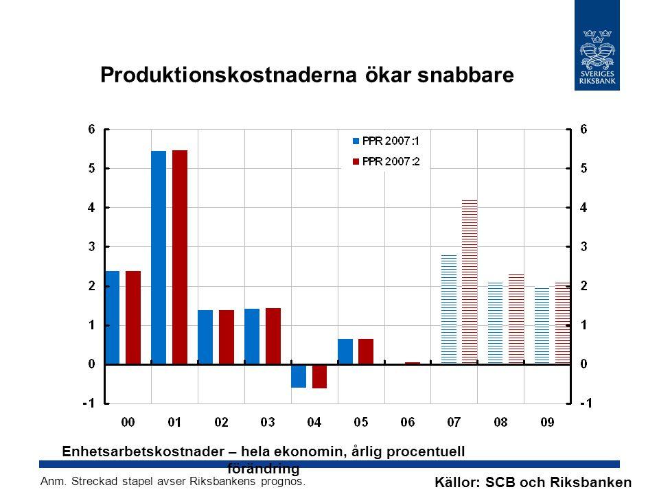 Produktionskostnaderna ökar snabbare Källor: SCB och Riksbanken Enhetsarbetskostnader – hela ekonomin, årlig procentuell förändring Anm.