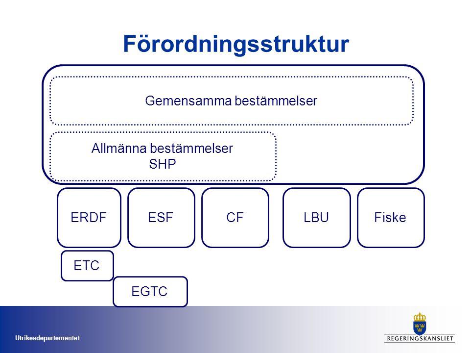 Utrikesdepartementet Förordningsstruktur Gemensamma bestämmelser Allmänna bestämmelser SHP LBUFiskeERDFESF ETC CF EGTC