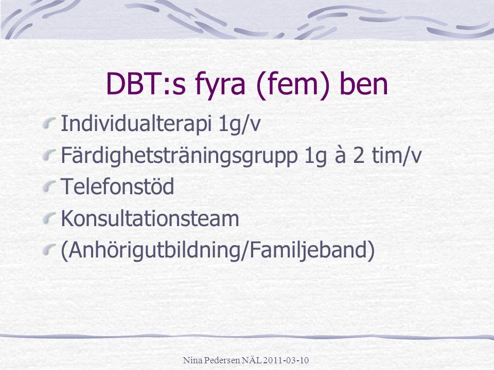 Nina Pedersen NÄL 2011-03-10 DBT:s fyra (fem) ben Individualterapi 1g/v Färdighetsträningsgrupp 1g à 2 tim/v Telefonstöd Konsultationsteam (Anhörigutb