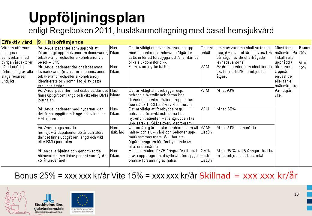 10 Uppföljningsplan enligt Regelboken 2011, husläkarmottagning med basal hemsjukvård Bonus 25% = xxx xxx kr/år Vite 15% = xxx xxx kr/år Skillnad = xxx