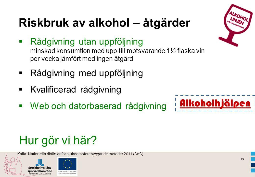 19 Riskbruk av alkohol – åtgärder  Rådgivning utan uppföljning minskad konsumtion med upp till motsvarande 1½ flaska vin per vecka jämfört med ingen