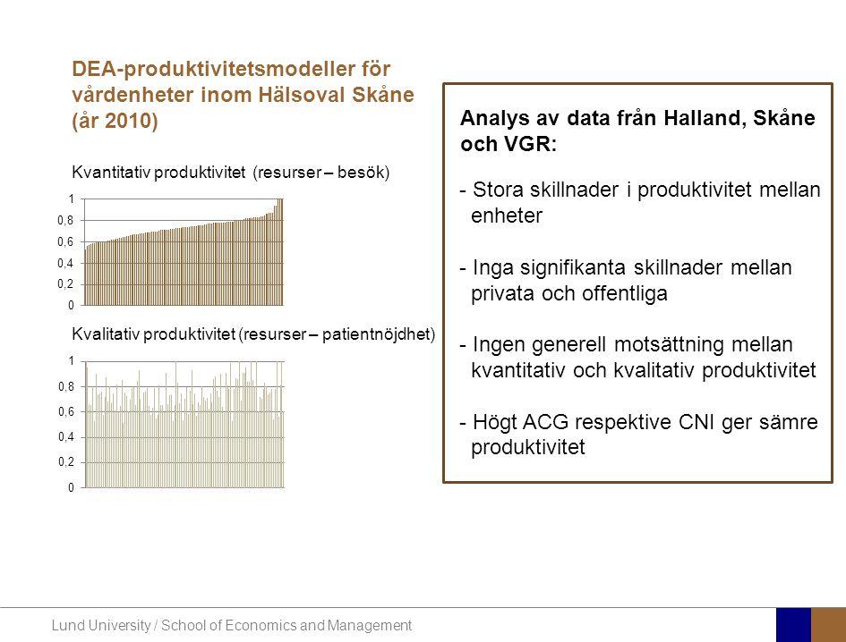 Kvantitativ produktivitet (resurser – besök) Kvalitativ produktivitet (resurser – patientnöjdhet) DEA-produktivitetsmodeller för vårdenheter inom Hälsoval Skåne (år 2010) - Stora skillnader i produktivitet mellan enheter - Inga signifikanta skillnader mellan privata och offentliga - Ingen generell motsättning mellan kvantitativ och kvalitativ produktivitet - Högt ACG respektive CNI ger sämre produktivitet Analys av data från Halland, Skåne och VGR: