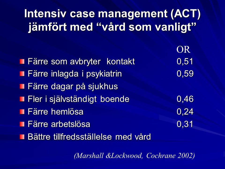 Intensiv case management (ACT) jämfört med vård som vanligt Färre som avbryter kontakt0,51 Färre inlagda i psykiatrin0,59 Färre dagar på sjukhus Fler i självständigt boende0,46 Färre hemlösa0,24 Färre arbetslösa0,31 Bättre tillfredsställelse med vård OR (Marshall &Lockwood, Cochrane 2002)
