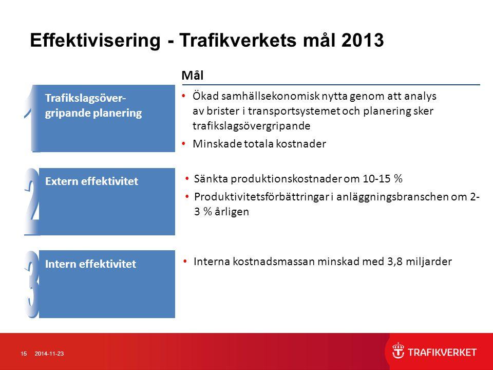 152014-11-23 Effektivisering - Trafikverkets mål 2013 Intern effektivitet Trafikslagsöver- gripande planering Extern effektivitet Interna kostnadsmass