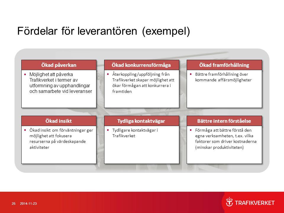 252014-11-23 Fördelar för leverantören (exempel) Ökad påverkan  Möjlighet att påverka Trafikverket i termer av utformning av upphandlingar och samarb