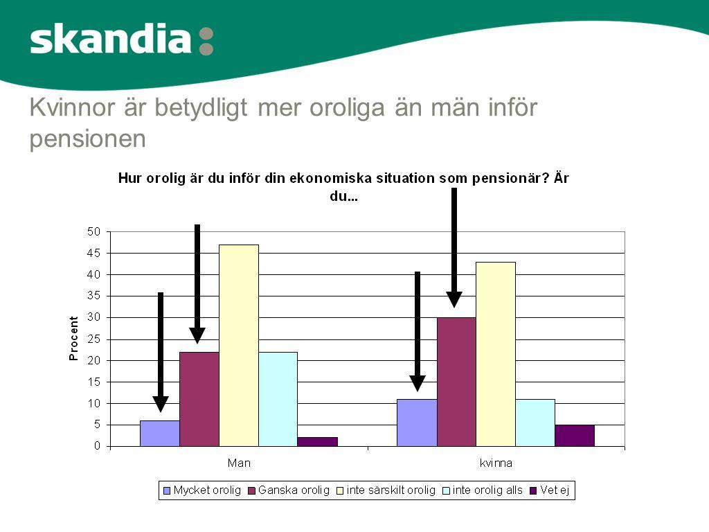 Kvinnor är betydligt mer oroliga än män inför pensionen