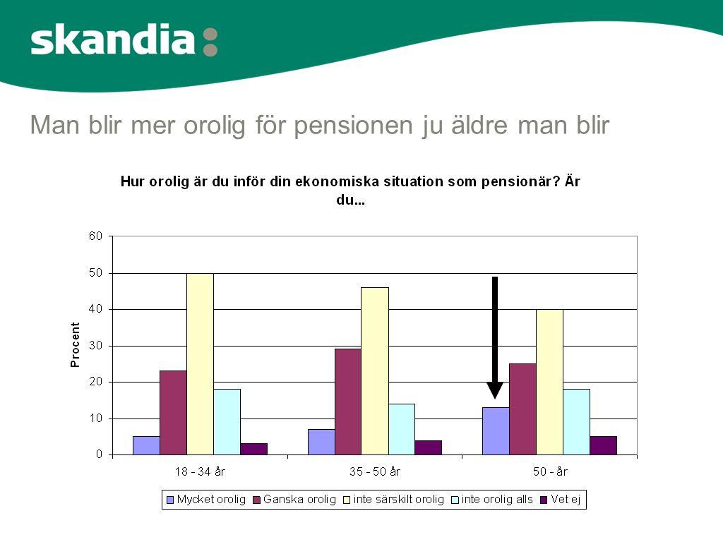 Man blir mer orolig för pensionen ju äldre man blir
