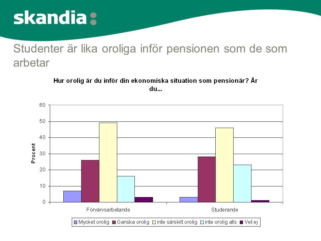 Studenter är lika oroliga inför pensionen som de som arbetar