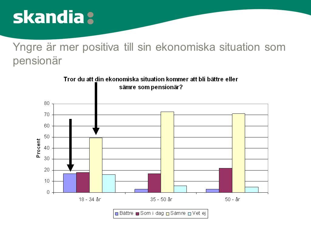 Yngre är mer positiva till sin ekonomiska situation som pensionär