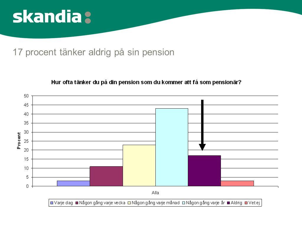 Hur tror du din levnadsstandard kommer att förändras som pensionär?