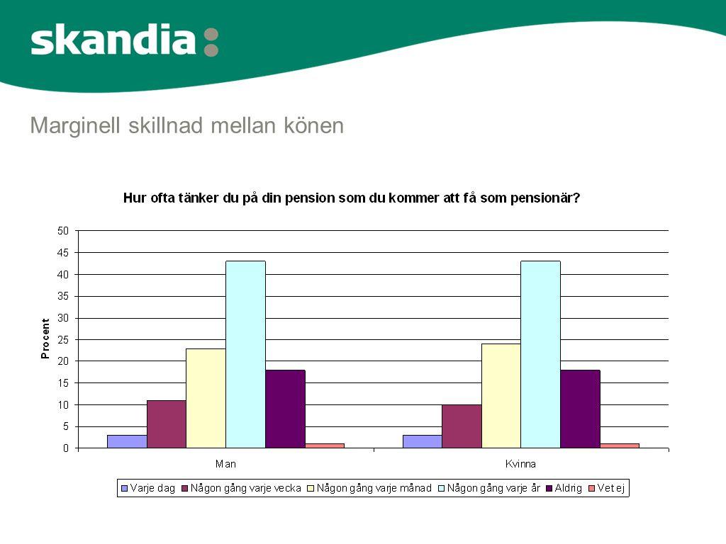 53 procent tror på en försämrad levnadsstandard som pensionär