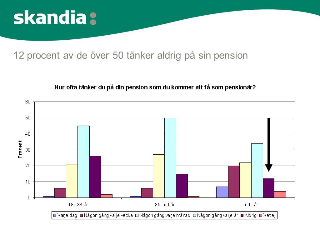12 procent av de över 50 tänker aldrig på sin pension