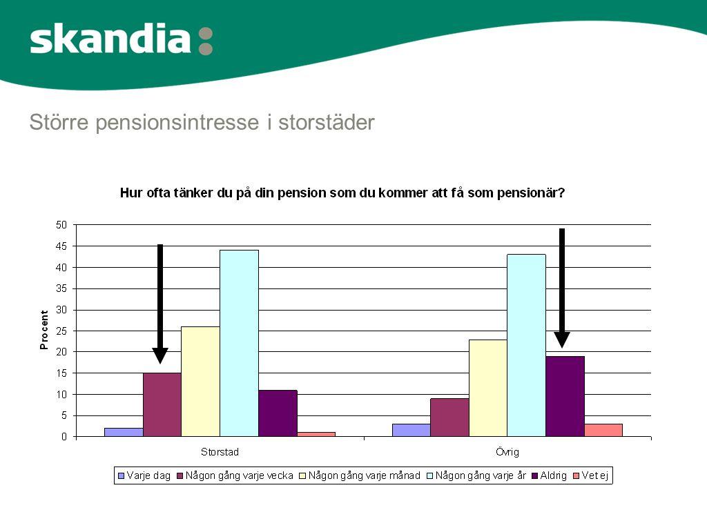 Större pensionsintresse i storstäder