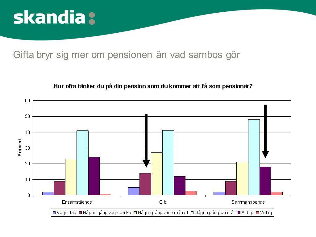 Gifta bryr sig mer om pensionen än vad sambos gör