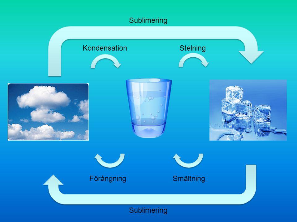 KondensationStelning FörångningSmältning Sublimering