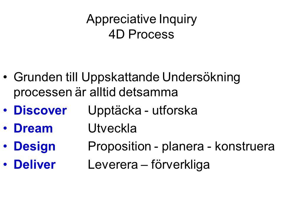 Appreciative Inquiry 4D process 1 Discover – Upptäcka Parvisa intervjuer 2 x 10 minuter Intervjuarnas roll är att ställer frågor, uppmuntra den intervjuade att ge detaljer och utveckla sin historia, att hjälpa den intervjuade att vara mycket beskrivande och konkret i sin historiebeskrivning, och att anteckna.