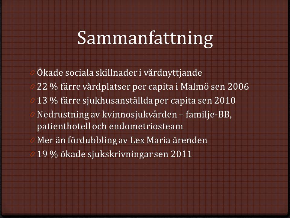 Sammanfattning 0 Ökade sociala skillnader i vårdnyttjande 0 22 % färre vårdplatser per capita i Malmö sen 2006 0 13 % färre sjukhusanställda per capit