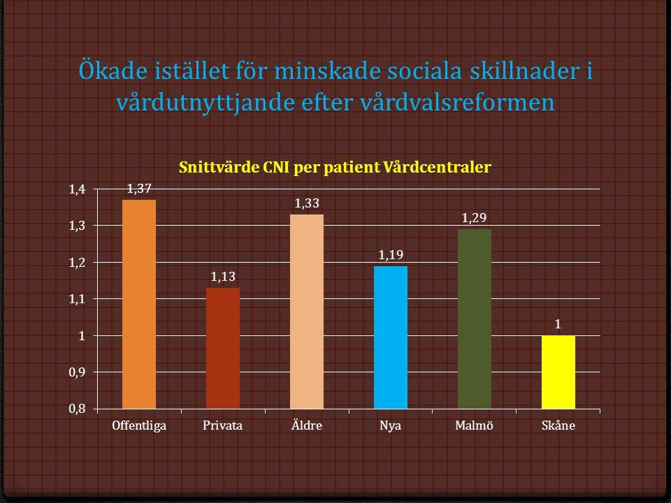 Ökade istället för minskade sociala skillnader i vårdutnyttjande efter vårdvalsreformen