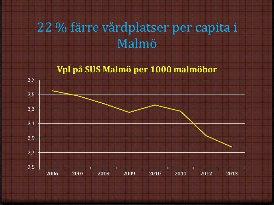 22 % färre vårdplatser per capita i Malmö